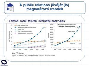 A kommunikáció fejlődése szempontjából meghatározó fejlődést jelzi, hogy míg 2000-ben a világon 738 millió mobil telefon felhasználó volt, 2010-ben már 5000 millió, 2020-ra pedig várhatóan 6000 millió lesz. Az internet felhasználók 2000-ben 394 millióan, 2010-ben 2000 millióan voltak, és várhatóan 2020-ban 5000 millióan lesznek!